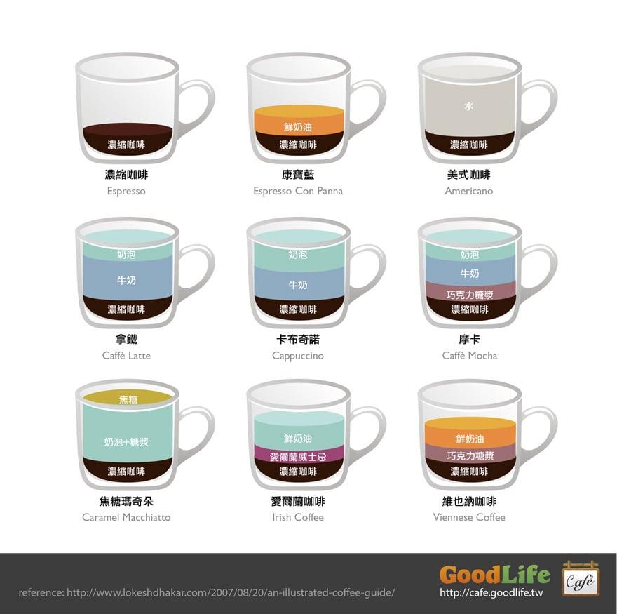 咖啡圖解:拿鐵/卡布奇諾/美式咖啡/摩卡